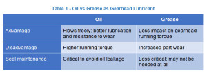 Table 1 - Oil vs Grease as Gearhead Lubricant
